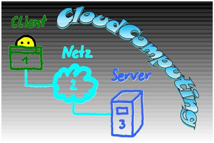1  Klassische Client/Server Architektur                                Bauteile                               #1 Client   ...