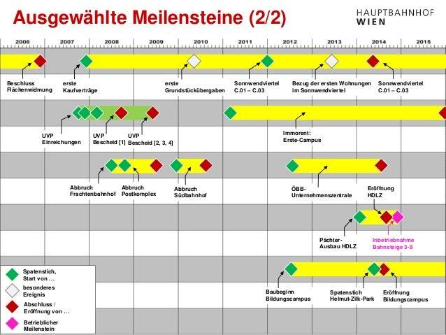 www.hauptbahnhof-wien.at Ausgewählte Meilensteine (2/2) UVP Einreichungen UVP Bescheid [1] Spatenstich, Start von … besond...