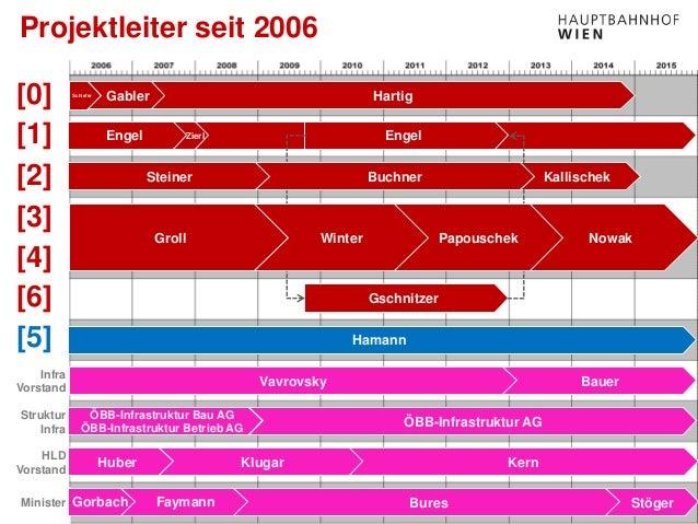 www.hauptbahnhof-wien.at Projektleiter seit 2006 Gorbach Faymann Bures Stöger Huber Klugar Kern ÖBB-Infrastruktur Bau AG Ö...