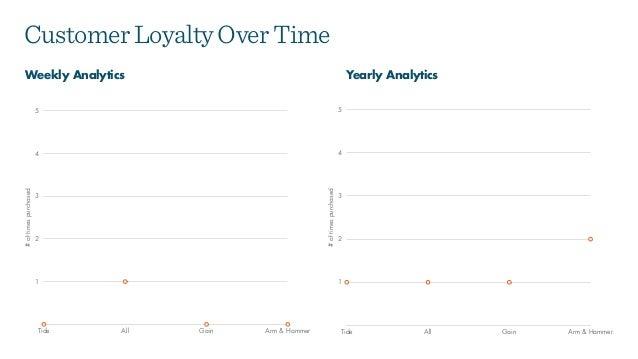 CustomerLoyaltyOverTime Weekly Analytics Yearly Analytics #oftimespurchased 1 2 3 4 5 Tide All Gain Arm & Hammer #oftimesp...