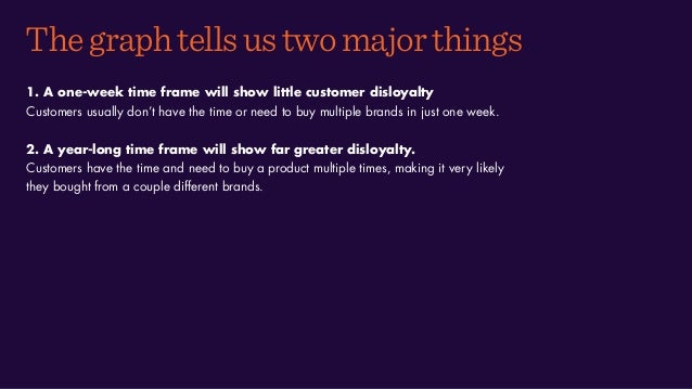 Thegraphtellsustwomajorthings 1. A one-week time frame will show little customer disloyalty Customers usually don't have t...