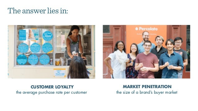 the size of a brand's buyer market CUSTOMER LOYALTY MARKET PENETRATION Theanswerliesin: the average purchase rate per cust...