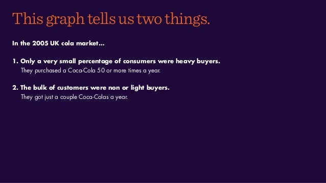 Thisgraphtellsustwothings. In the 2005 UK cola market… 1. Only a very small percentage of consumers were heavy buyers. The...