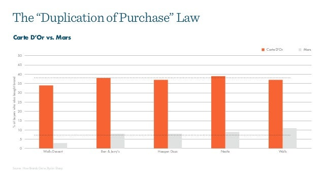 "The""DuplicationofPurchase""Law Carte D'Or vs. Mars %ofbuyerswhoalsoboughtbrand 0 5 10 15 20 25 30 35 40 45 50 Walls Dessert..."
