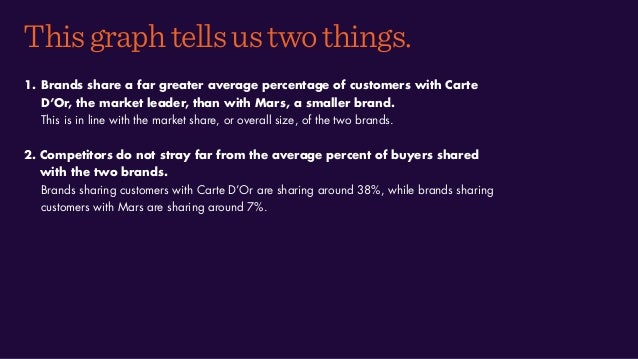 Thisgraphtellsustwothings. 1. Brands share a far greater average percentage of customers with Carte D'Or, the market leade...