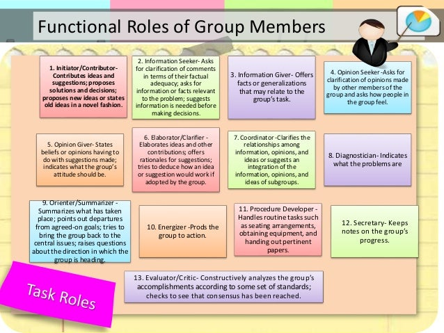 exploring team members roles Group dynamics andsystems w  group members' behavior is simultaneously moving in all directions at once,  • what roles are various individuals playing in.