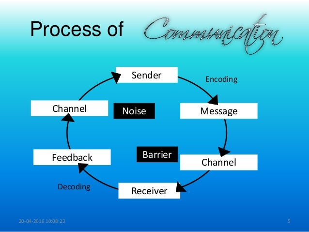 Communication process communication models communication ccuart Image collections