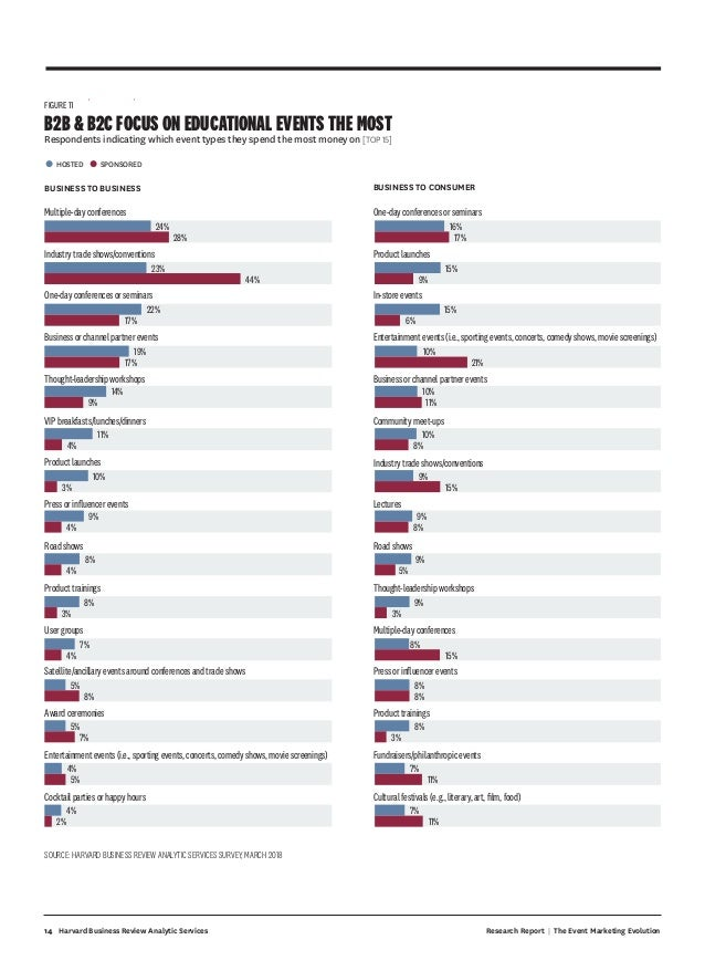 14 Research Report | The Event Marketing EvolutionHarvard Business Review Analytic Services FIGURE 11 B2B  B2C FOCUS ON ED...