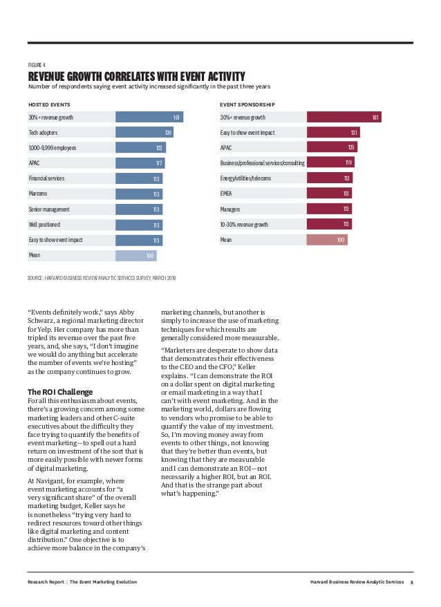 5Harvard Business Review Analytic ServicesResearch Report | The Event Marketing Evolution marketing channels, but another ...