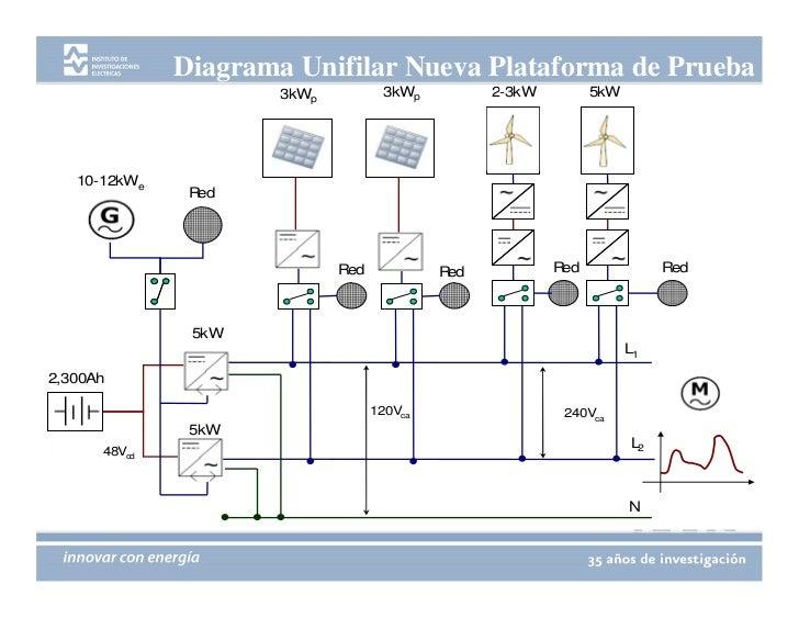 Plataforma Experimental Para El Desarrollo De Sistemas