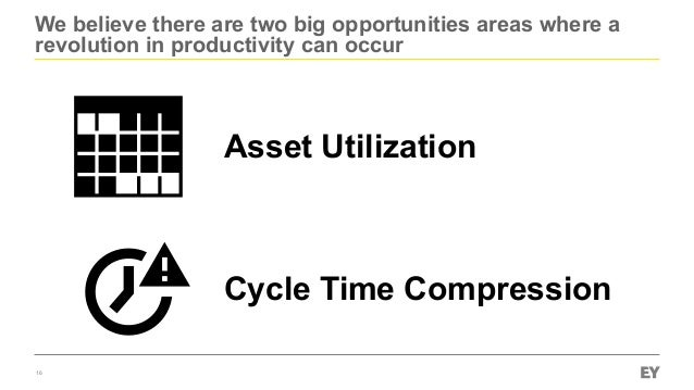 We believe there are two big opportunities areas where a revolution in productivity can occur 16 Asset Utilization Cycle T...