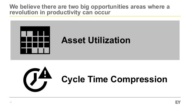 We believe there are two big opportunities areas where a revolution in productivity can occur 17 Asset Utilization Cycle T...