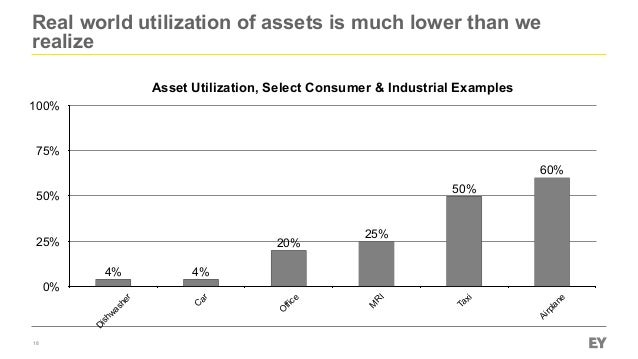 18 Asset Utilization, Select Consumer & Industrial Examples 0% 25% 50% 75% 100% D ishw asher C ar O ffice M R I Taxi Airpl...