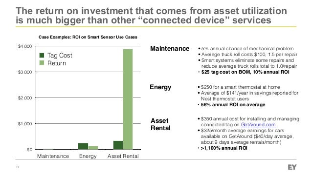 """The return on investment that comes from asset utilization is much bigger than other """"connected device"""" services 22 Case E..."""