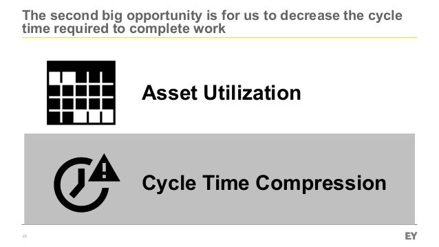 The second big opportunity is for us to decrease the cycle time required to complete work 23 Asset Utilization Cycle Time ...