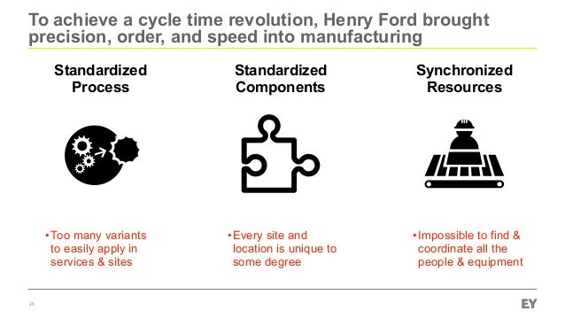 To achieve a cycle time revolution, Henry Ford brought precision, order, and speed into manufacturing 25 Standardized Proc...