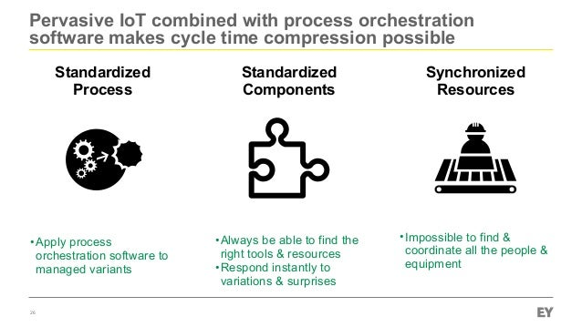 Pervasive IoT combined with process orchestration software makes cycle time compression possible 26 Standardized Process S...