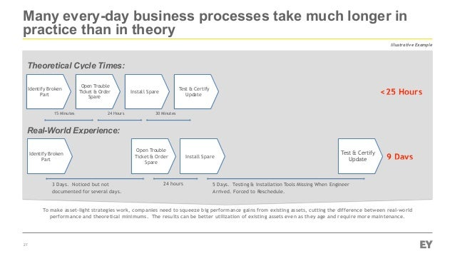 Many every-day business processes take much longer in practice than in theory 27 Illustrative Example Identify Broken Part...