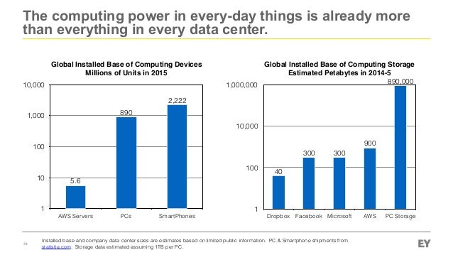 The computing power in every-day things is already more than everything in every data center. 34 Global Installed Base of ...