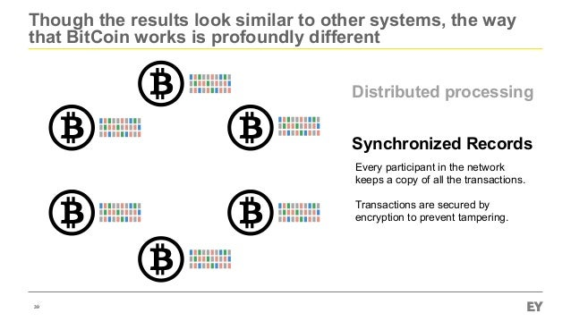 Though the results look similar to other systems, the way that BitCoin works is profoundly different 39 Synchronized Recor...