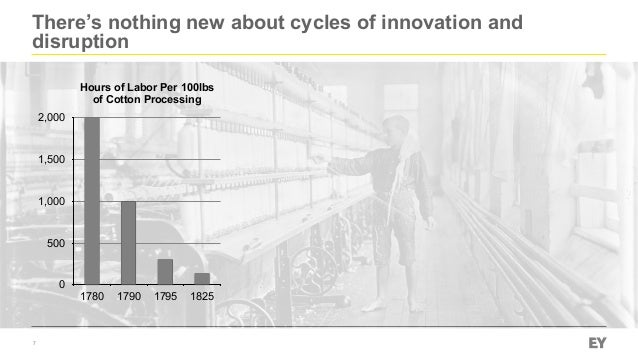 There's nothing new about cycles of innovation and disruption 7 Hours of Labor Per 100lbs of Cotton Processing 0 500 1,000...