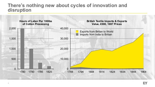 There's nothing new about cycles of innovation and disruption 8 Hours of Labor Per 100lbs of Cotton Processing 0 500 1,000...