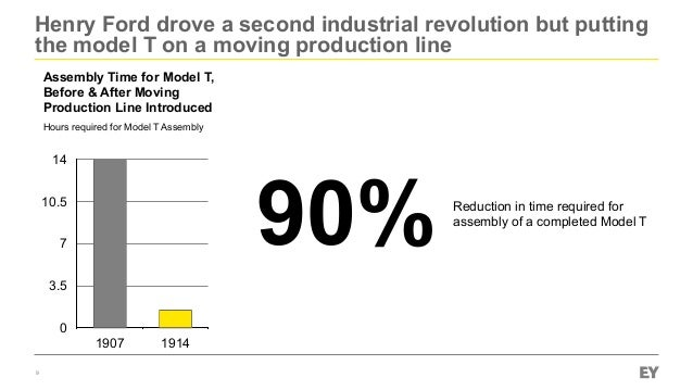 Henry Ford drove a second industrial revolution but putting the model T on a moving production line 9 0 3.5 7 10.5 14 1907...