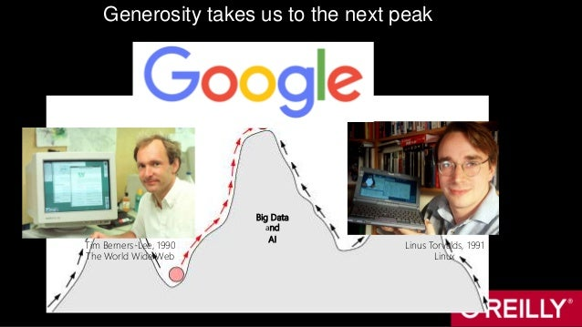Big Data and AI Generosity takes us to the next peak Tim Berners-Lee, 1990 The World Wide Web Linus Torvalds, 1991 Linux