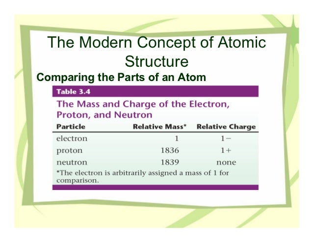 The Modern Concept of Atomic          StructureComparing the Parts of an Atom