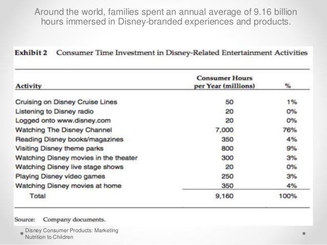 hnd disney case study After analyzing the walt disney case, we found that the root issues include the  need to  we believe that disney's root issue at hand is its declining growth and .