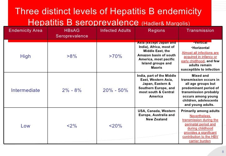 Hepatitis B Vaccine revisited - Ideal Schedule
