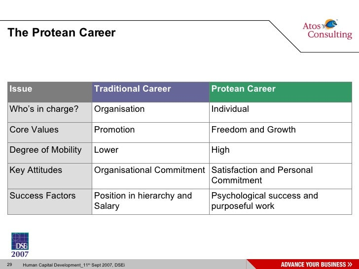 traditional and protean careers Read have traditional career paths given way to protean ones evidence from senior managers in the australian public sector, career development international on deepdyve, the largest online rental service for scholarly research with thousands of academic publications available at your fingertips.