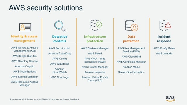 Enabling Enterprise Security in the Cloud with AWS and