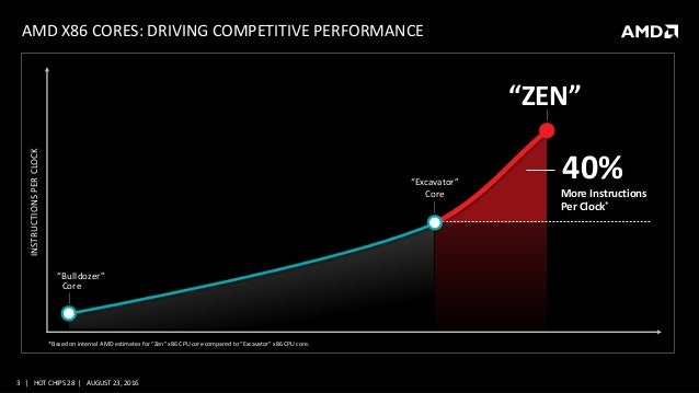 """AMD and the new """"Zen"""" High Performance x86 Core at Hot Chips 28"""