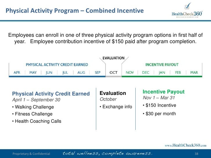 will the incentive plan to reduce Are medicaid incentives an effective way to improve health outcomes spending accounts for beneficiaries with mental health or substance use disorders who developed individual wellness plans with personal health states implement incentive programs to reduce costs and improve health.