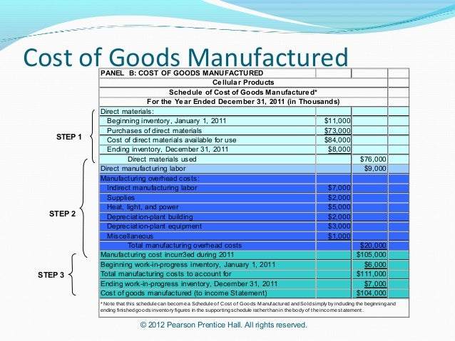 how to find cost of goods manufactured