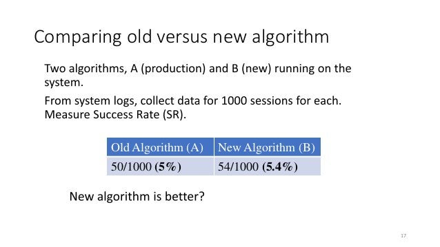 Is Algorithm A still better? The Simpson's paradox Old algorithm (A) New Algorithm (B) CTR for Low- Activity users Low-Inc...