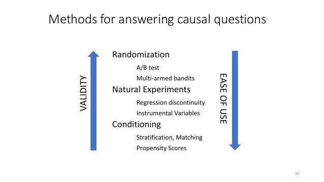 But randomized experiments can be infeasibly, costly or even unethical… 36