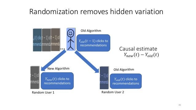 Continuing example: Effect of Algorithm on CTR 38 Does new Algorithm B increase CTR for recommendations on Windows Store, ...