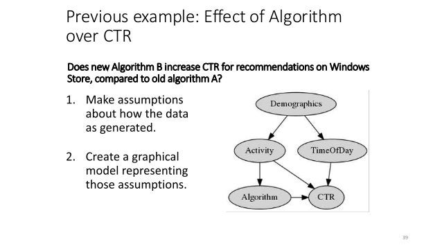 Tricky to find correct variables to condition on. Fortunately, graphical models make it precise. 42