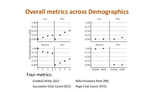 I. Context Matching: selecting for activity with near-identical context Information Need Demographics Metric User satisfac...