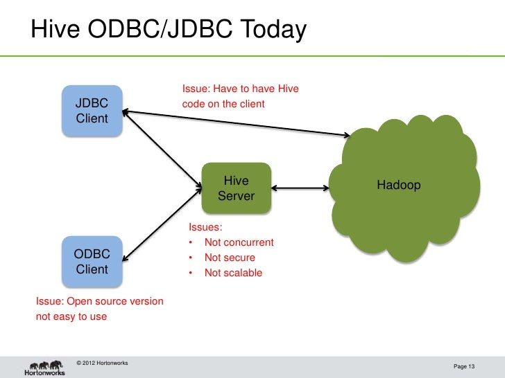 Hive ODBC/JDBC Today Issue: Have