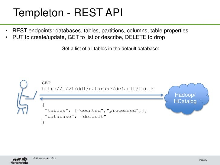 Templeton - REST API• REST endpoints: databases, tables, partitions, columns, table properties• PUT to create/update, GET ...