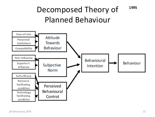 the theory of planned behavior The best predictors of person's planned and deliberate behaviors are attitudes, norms and perceived behavioral control.