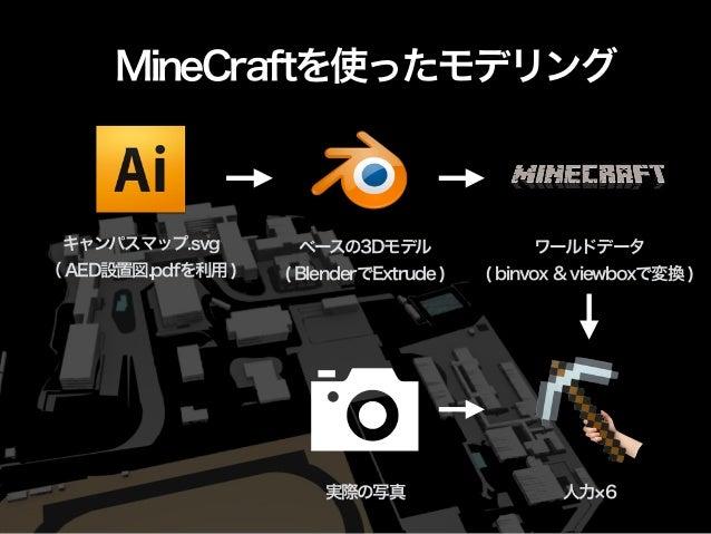 MineCraftを使ったモデリング  キャンパスマップ.svg  ( AED設置図.pdfを利用 )  ベースの3Dモデル  ( BlenderでExtrude )  ワールドデータ  ( binvox & viewboxで変換 )  実際の...