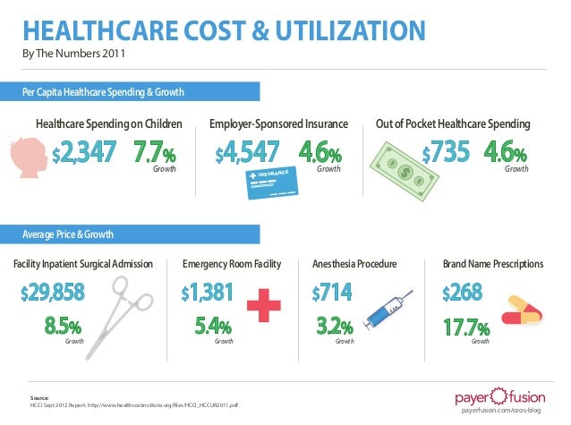 HEALTHCARE COST & UTILIZATION  By The Numbers 2011  Per Capita Healthcare Spending & Growth      Healthcare Spending on Ch...