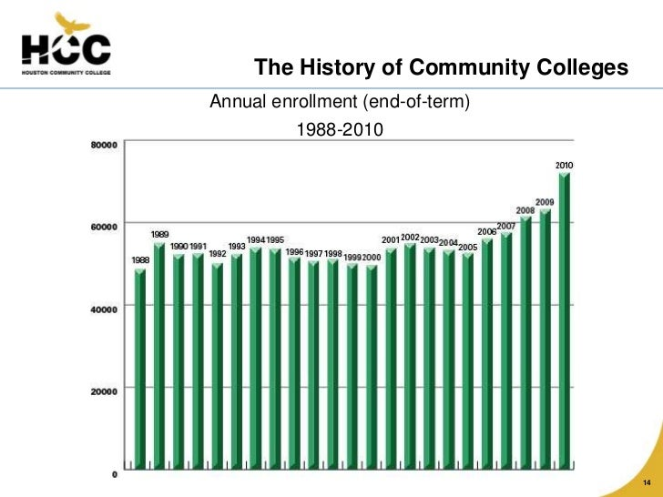 the history of community colleges The civic role of community colleges: preparing students for the work of democracy robert w franco abstract community colleges were created to democratize both american higher education and.