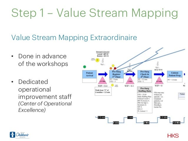 Value stream mapping research papers
