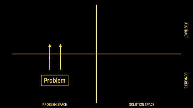 PROBLEM SPACE SOLUTION SPACE Problem CONCRETEABSTRACT