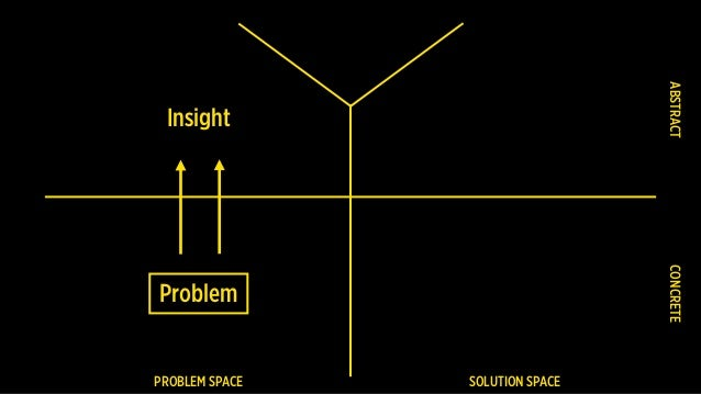 PROBLEM SPACE SOLUTION SPACE Problem CONCRETEABSTRACT Insight